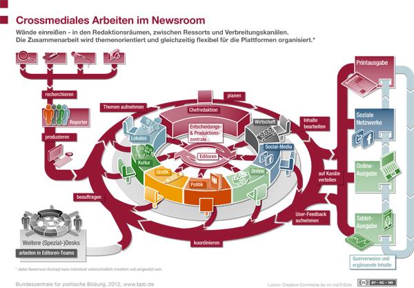 Crossmediales Arbeiten im Newsroom