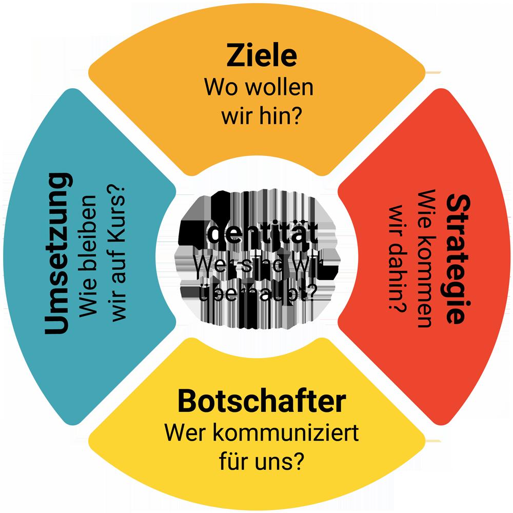Organisationskompass für Corporate Influencer