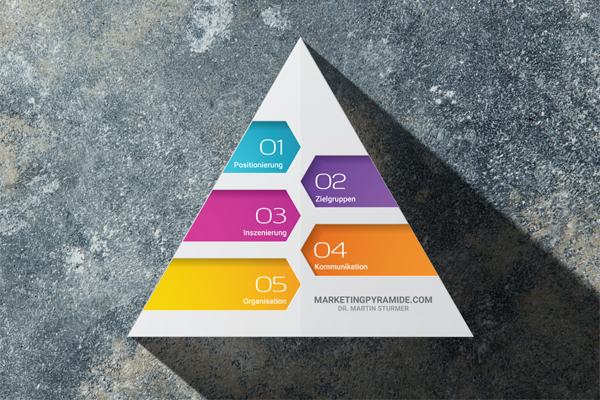 Marketing-Pyramide von Martin Sturmer