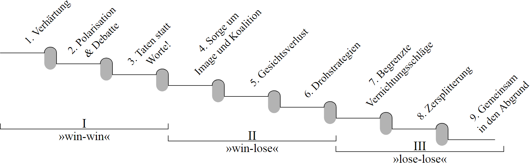 Konflikt-Eskalationsmodell nach Friedrich Glasl